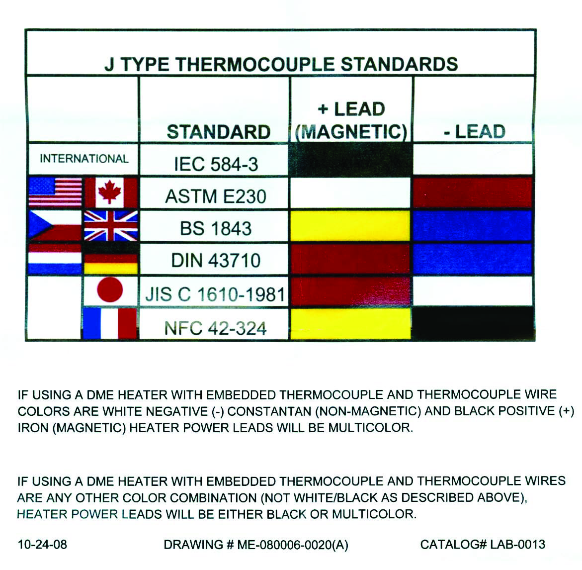 I notice that some thermocouples have a different color code scheme ...