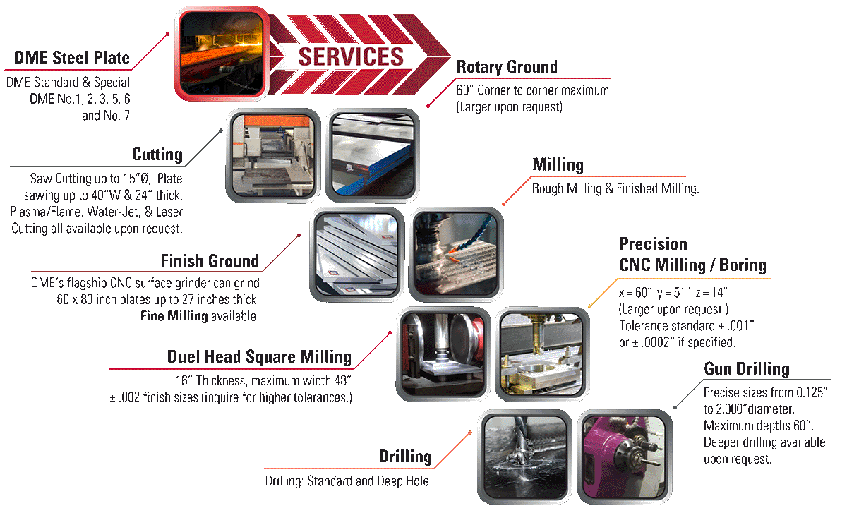 DME-Steel_Process_graphic