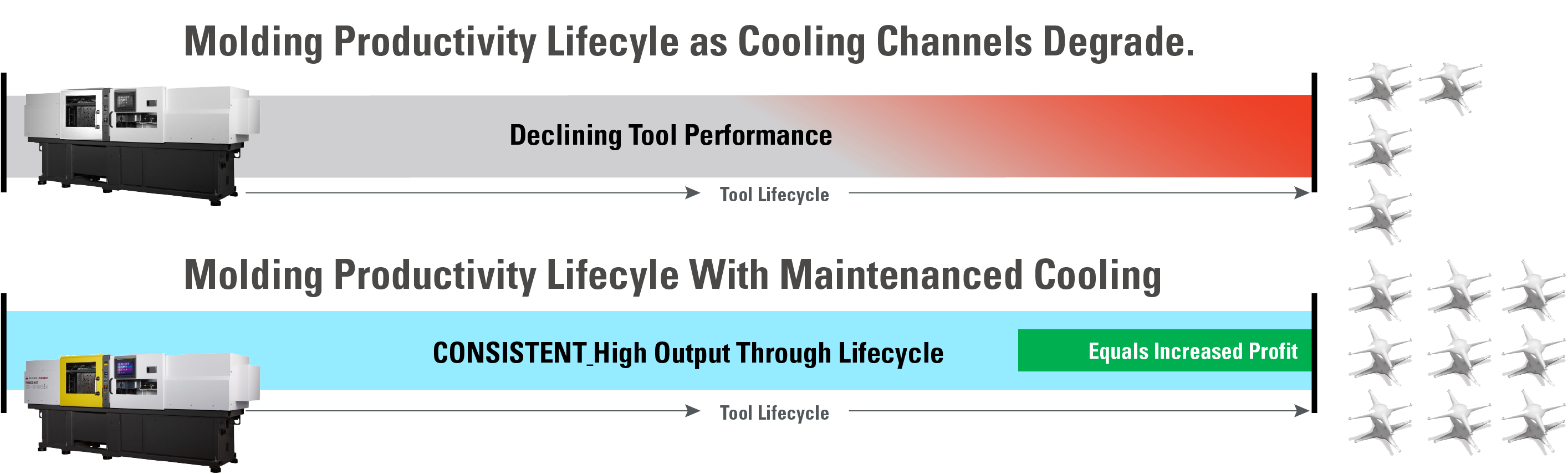 TRUCOOL-tool lifecycle