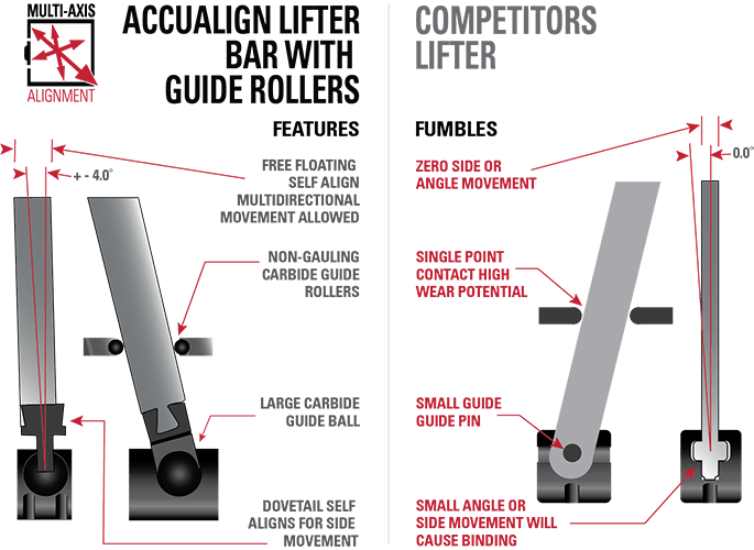 Accualign vs Other Bar lifters