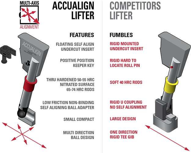 Accualign vs Unilifter