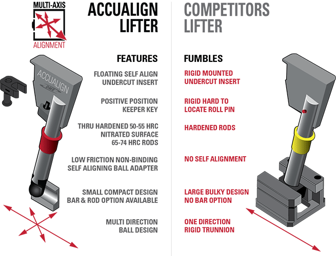 Accualign vs Trunnion Lifters