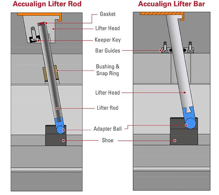 Accualign side-by-side