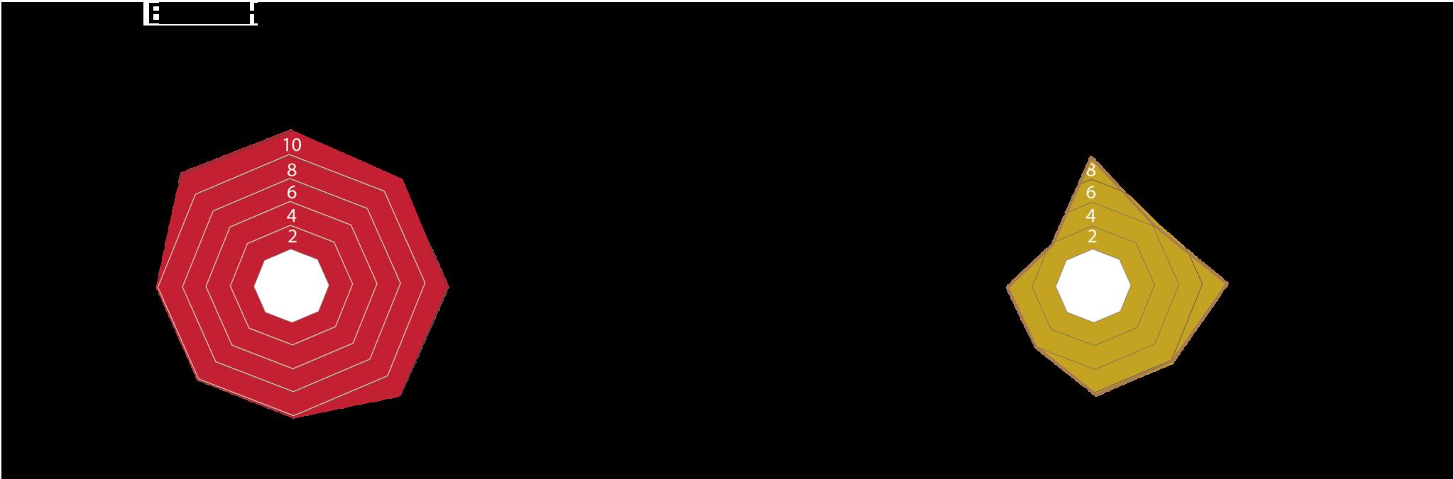 LT-Series LifTime Locks
