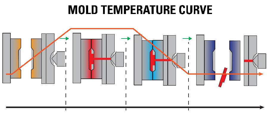 FloSense temp curve molds