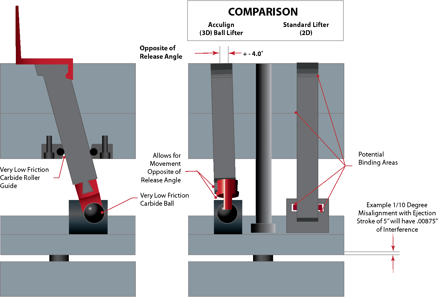 acculign-bar-only-compariosn